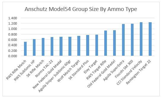 Anschutzgroups