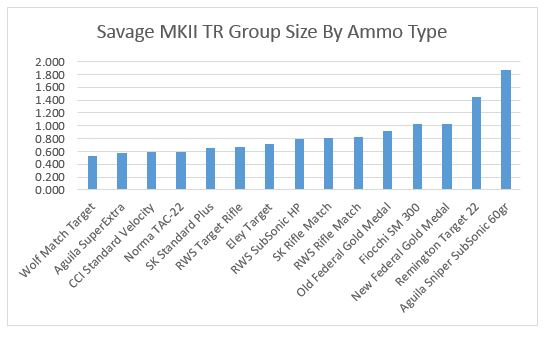 Savagegroups